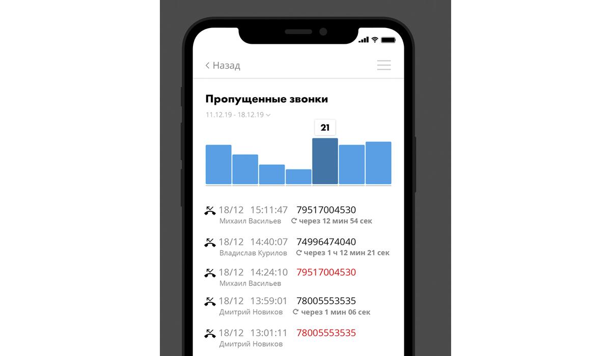 Мобильный офис: отчет по пропущенным